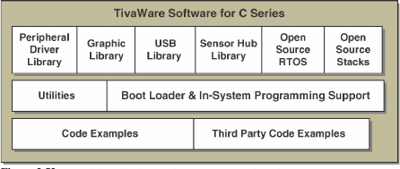 Tivaware tools for c series.png